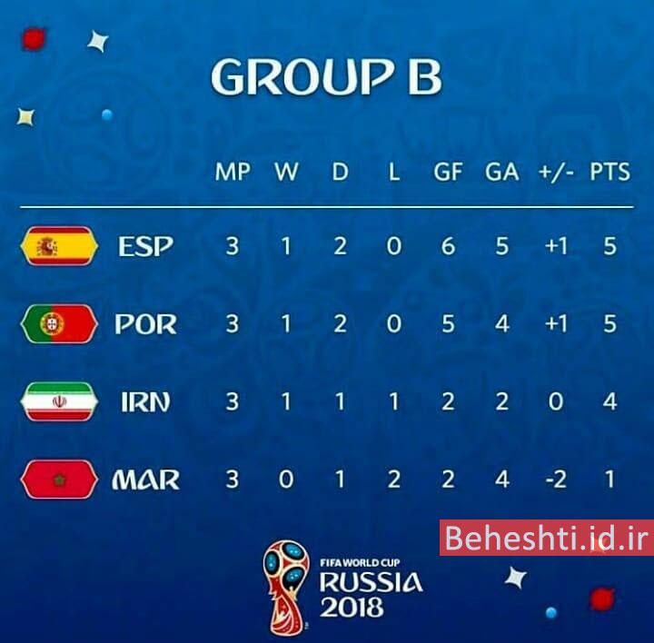 جدول گروه B جام جهانی 2018؛ ایران سوم